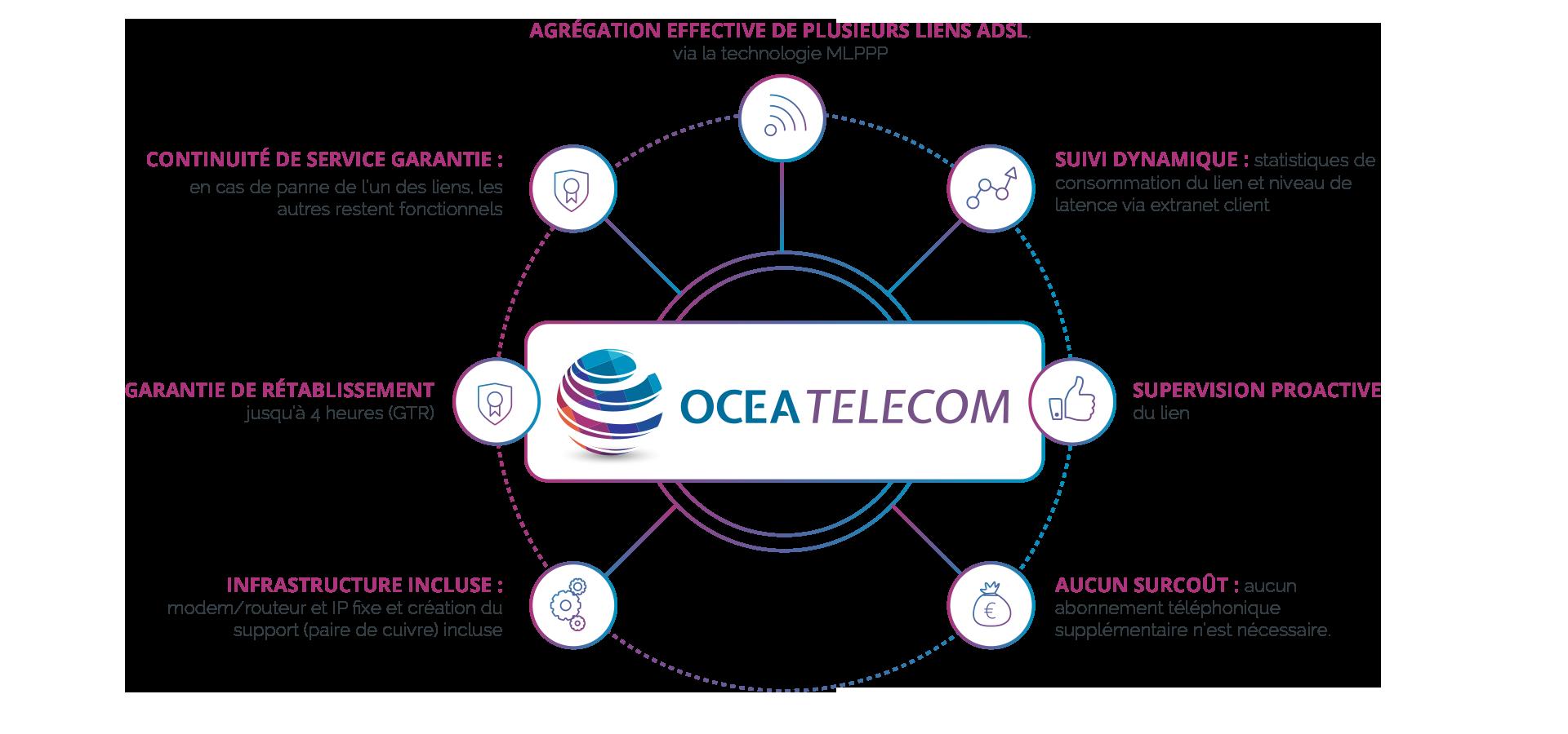 solution-adsl-extreme04-ocea-telecom4b