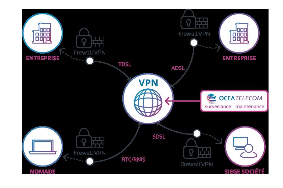 vpn-mpls-04-ocea-telecom-bordeaux