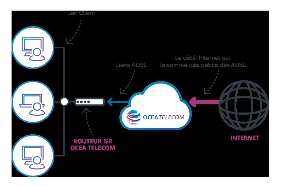 solution-adsl-extreme03-ocea-telecom4b