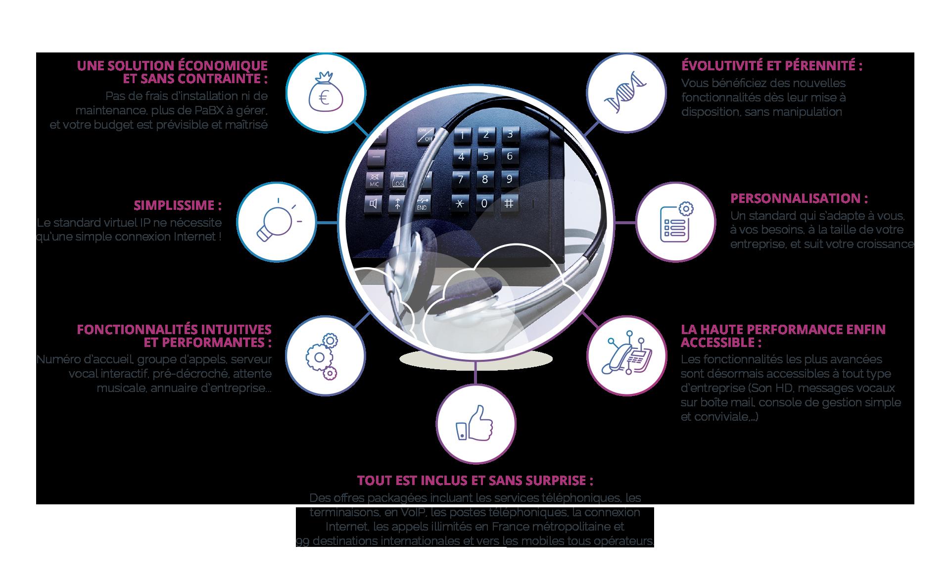 solution-centrex-ocea-telecom-bordeaux