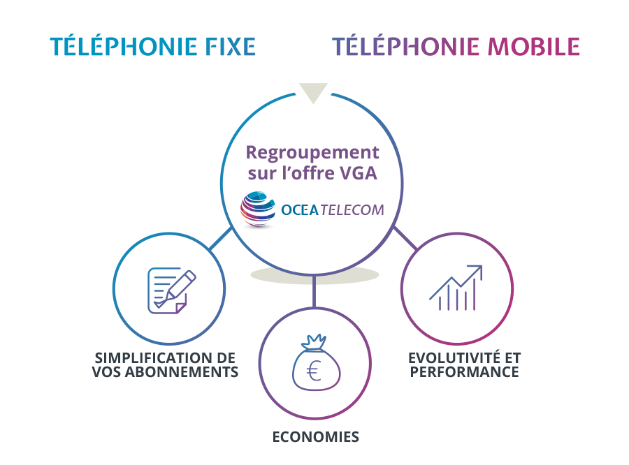 solutions-vga-shemas02-ocea-telecom-bordeaux